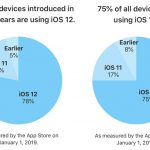 iOS12 シェア