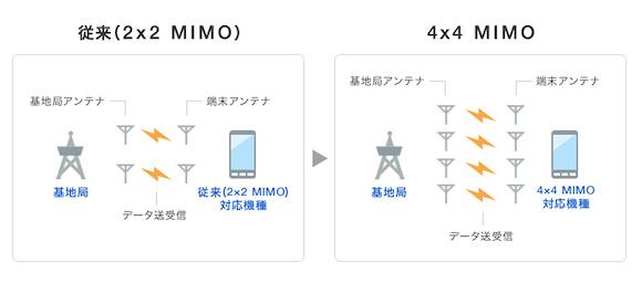 ソフトバンク 4×4 MIMO