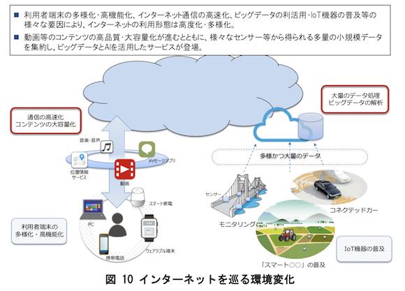 総務省「ネットワーク中立性に関する研究会(第7回)配布資料