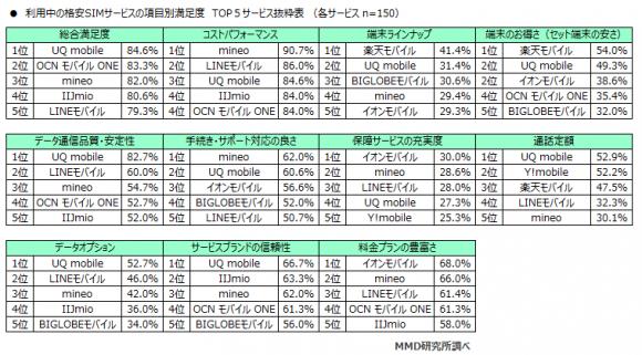 格安SIM総合満足度1位はUQ mobile