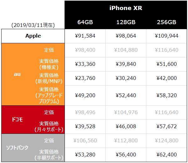 iPhone XR 端末代金 比較