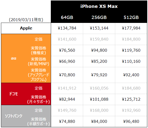 iPhone XS Max 端末代金比較