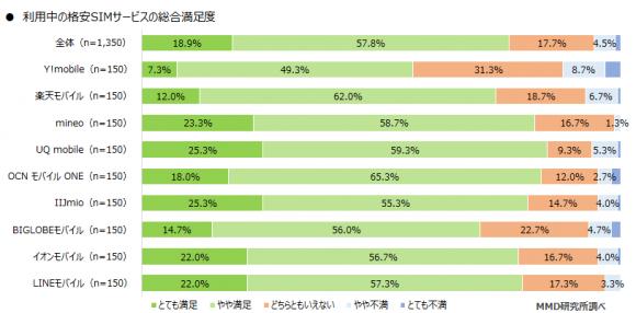 格安SIM全体の総合満足度は76.7%