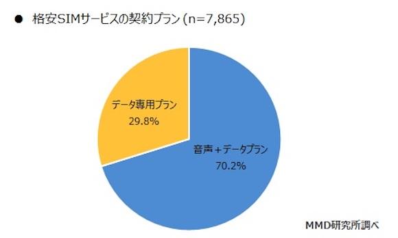 MMD研究所 「2019年3月格安SIMサービスの利用動向調査」