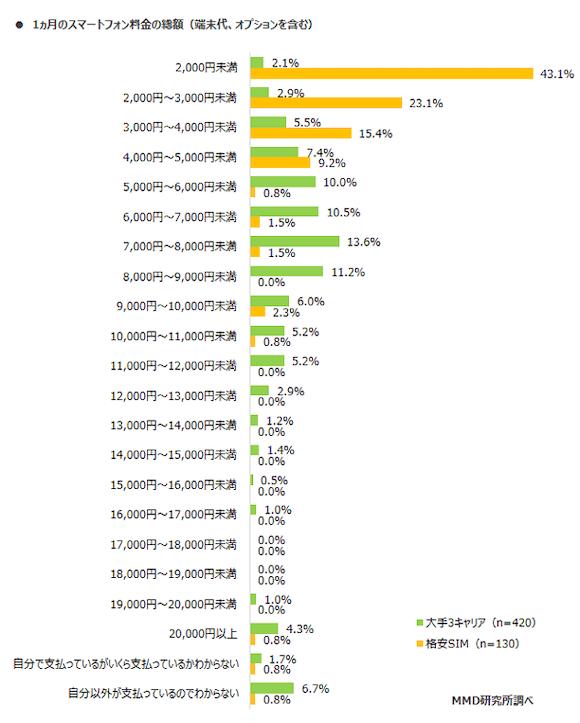 MMD研究所 「2019年スマートフォンの料金に関する調査」