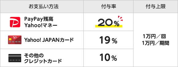 PayPay キャンペーン 「3月29日はプレフラPayPay!」