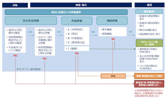 リユースモバイル・ジャパン(RMJ) 「リユースモバイルガイドライン 初版」