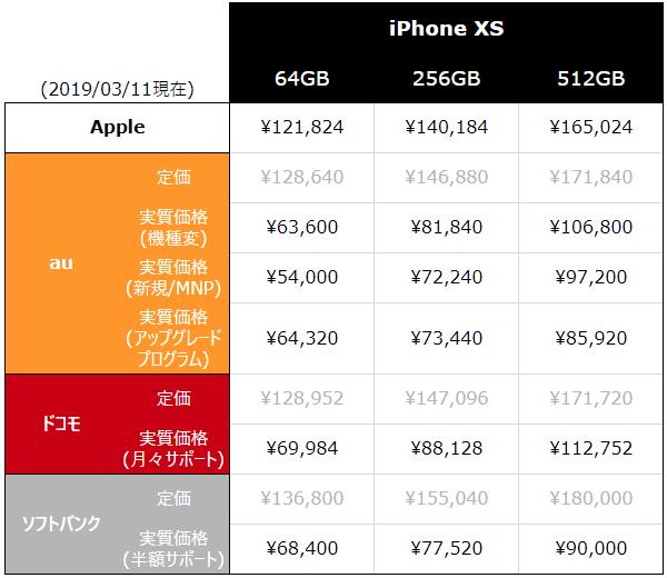 iPhone XS 端末代金比較