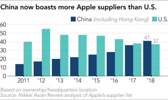 中国 米国 サプライヤー 比較