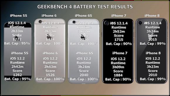 iOS12.2 バッテリー持続時間比較テスト iAppleBytes