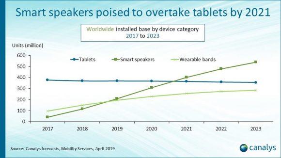 デバイス別における利用台数の推移
