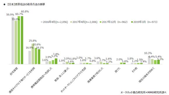 「2019年日本とアメリカにおけるスマートフォン中古端末市場調査」