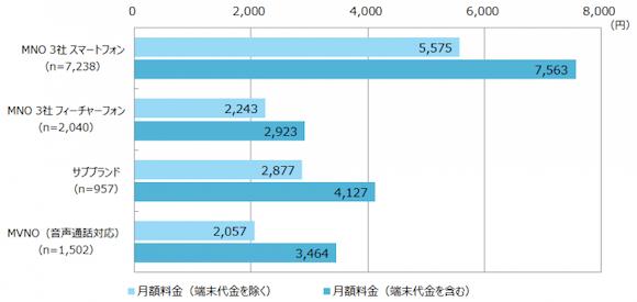 MM総研 携帯月額料金の実態と分離プランに対するユーザー意向(19年2月調査)