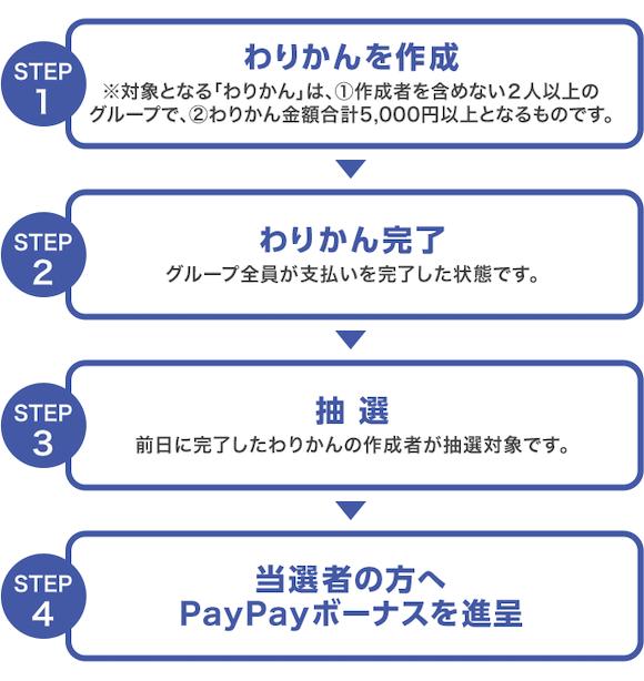 PayPay わりかん