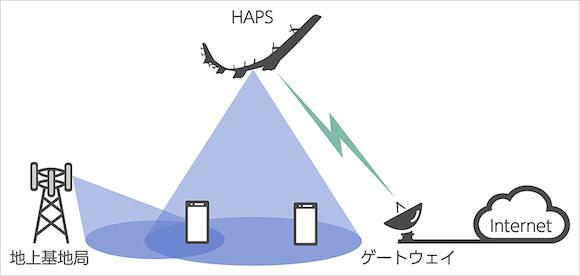 ソフトバンク HAPS