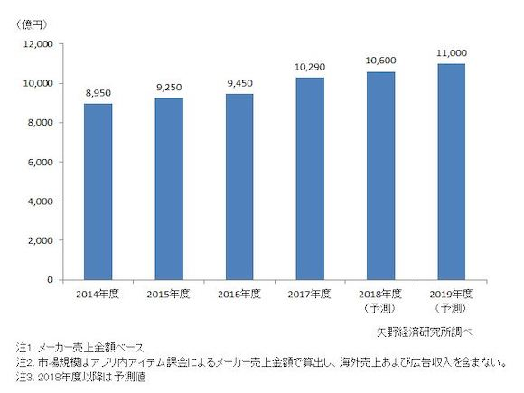2017年度 スマホゲーム国内市場規模 矢野経済研究所