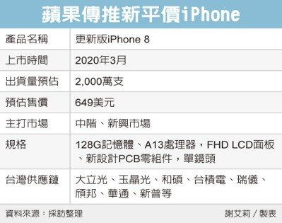 iPhone8 Economic Daily News