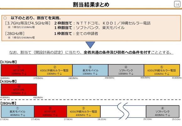 総務省「第5世代移動通信システムの導入のための特定基地局の開設計画の認定」