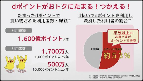 NTTドコモ d払い