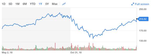 AAPL Apple 株価 Yahoo! Finance