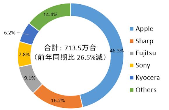 IDC Japan 2019年第1四半期 国内携帯電話・スマートフォン市場実績値