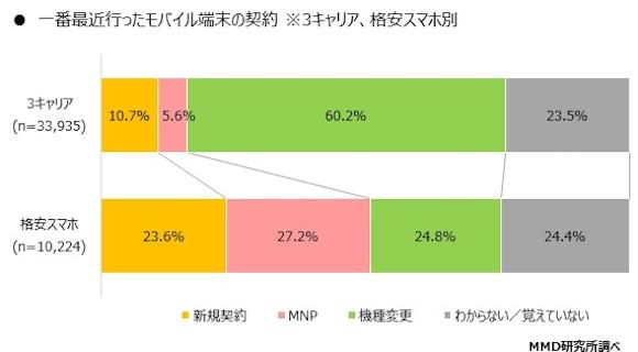 MMD研究所 「2019年5月 モバイル通信契約に関する調査」
