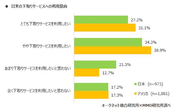 MMD研究所 「2019年日本とアメリカにおけるスマートフォン中古端末市場調査」