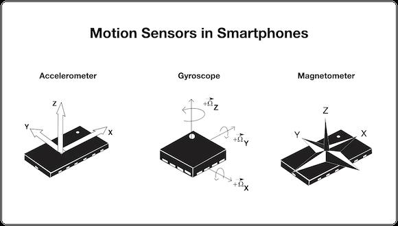 SensorID デモ