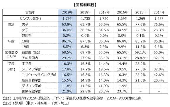 東京工科大学 コミュニケーションツール利用実態調査2019