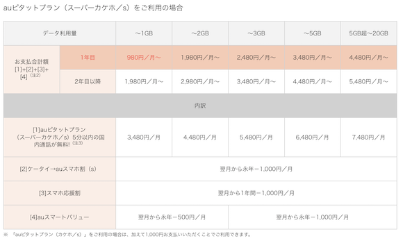 「ケータイ→auスマホ割(s)」