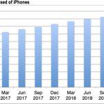 インストールベース CIRP iphone 2019Q1