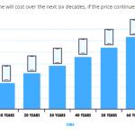 iphone 毎年 コスト 購入