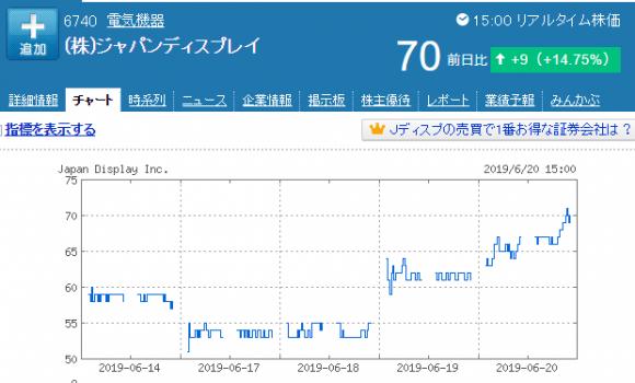 JDI 株価