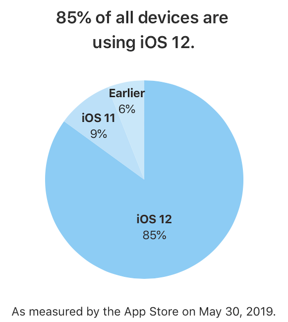 Apple iOS バージョン別 シェア