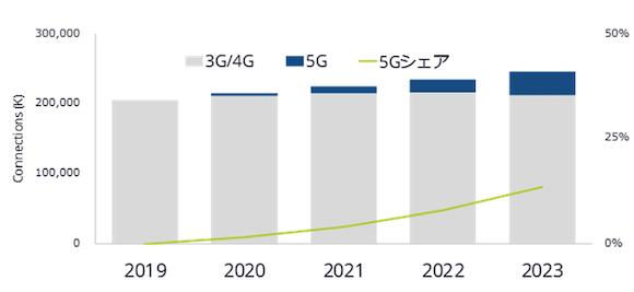 IDC Japan 「国内5G携帯電話と5G通信サービス市場予測」