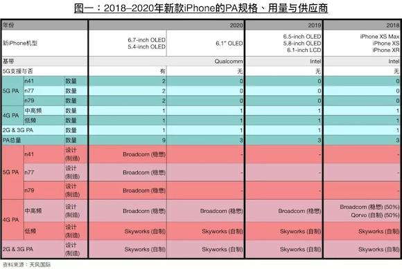 ミンチー・クオ氏 iPhone 5G 2002年 AnTuTu