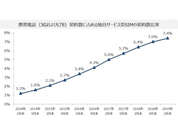 国内MVNO市場規模の推移(2019 年3 月末)