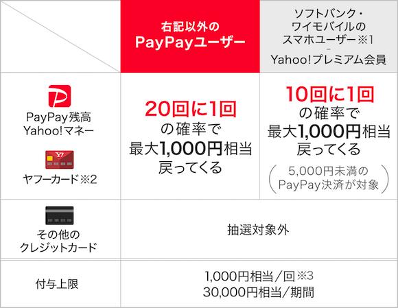 PayPayチャンス 当選確率