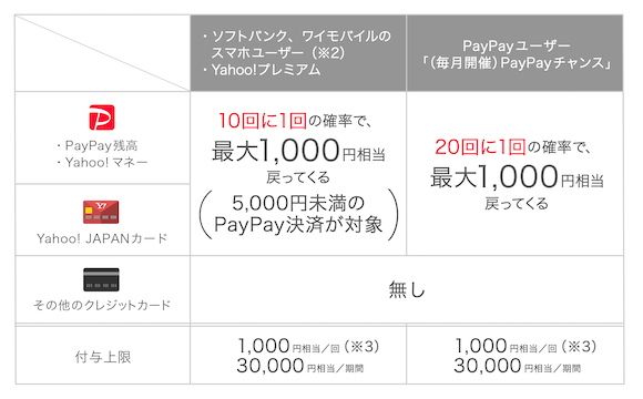 PayPayチャンス 確率