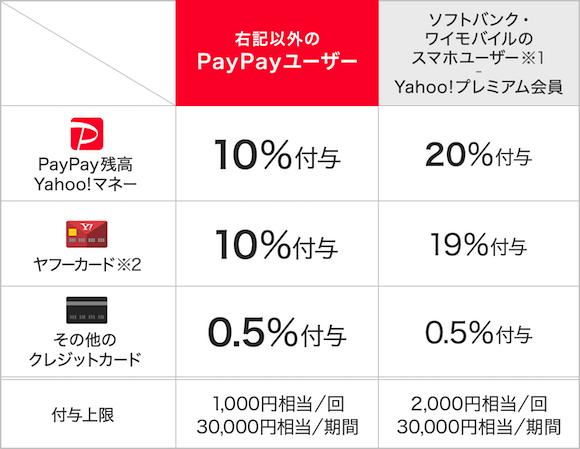 PayPay キャンペーン 還元率