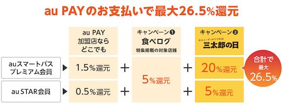 au Pay 26.5%還元