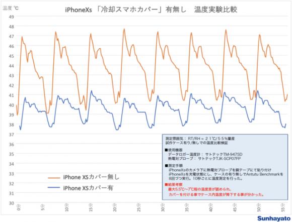 「HEATSINK-5℃ Cool」温度実験比較