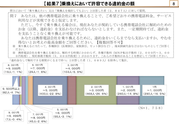 総務省 モバイル市場の競争環境に関する研究会(第15回) 2019.6.18
