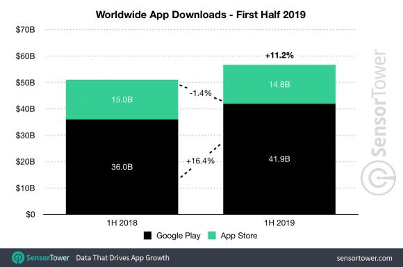 app store google play 調査 ダウンロード 課金 sensortower