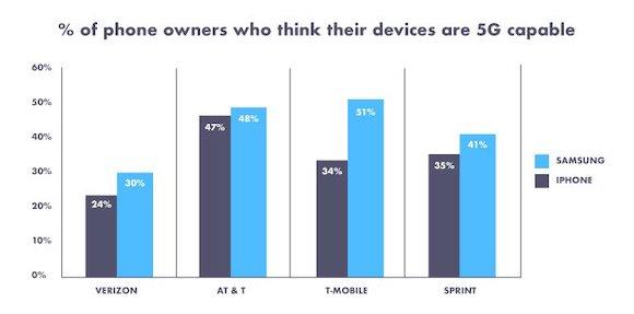 Decluttr アメリカ スマートフォン利用者調査