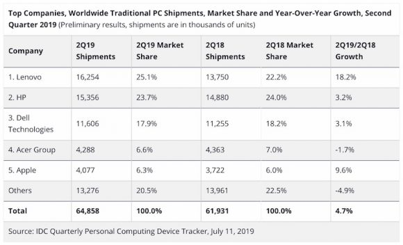 IDC 2019Q2 mac apple 調査統計