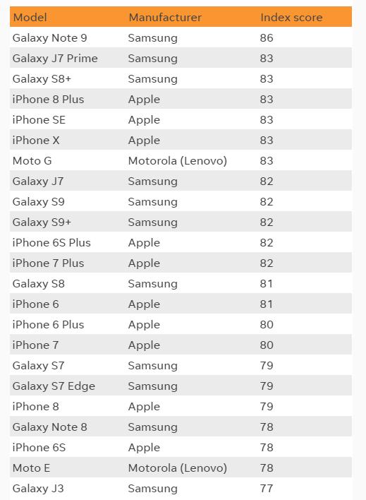 samsung apple ASCI 上位