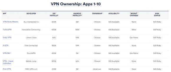 vpn 中国企業 実体 アプリ 無料