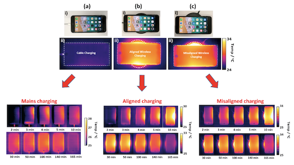 Temperature Considerations for Charging Li-Ion Batteries: Inductive versus Mains Charging Modes for Portable Electronic Devices