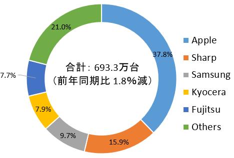 スマートフォン端末の2019年第2四半期(4~6月)の出荷台数  IDC Japan